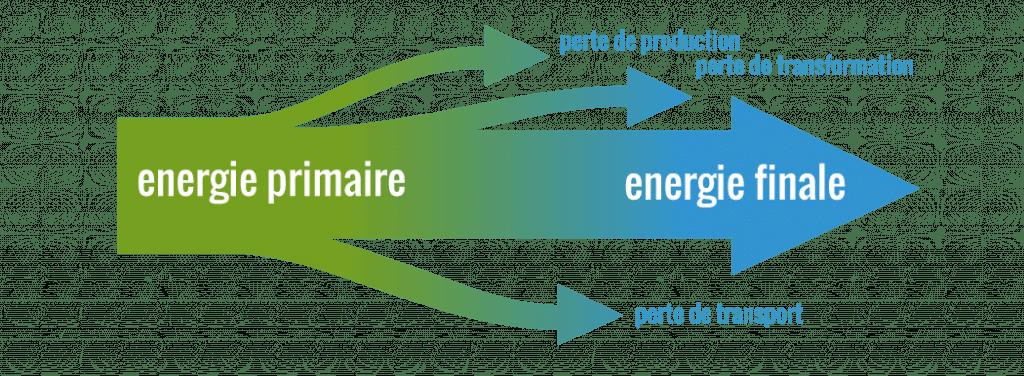 Consommation énergie primaire réglementations